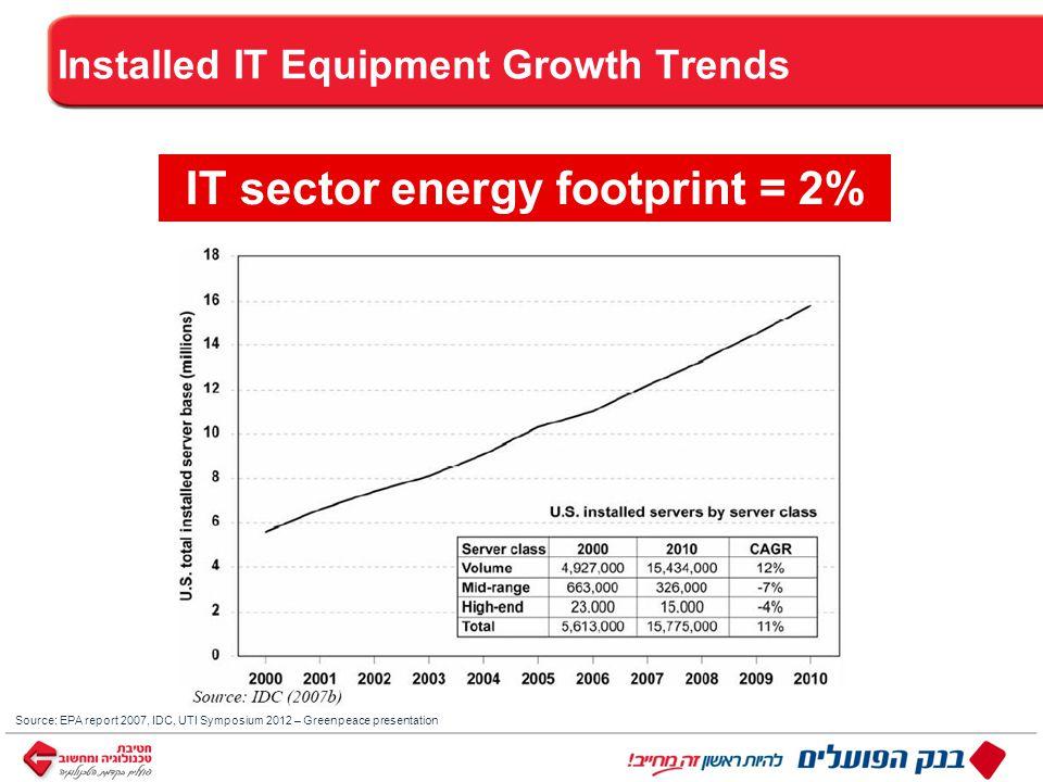 ™ כותרת Installed IT Equipment Growth Trends Source: EPA report 2007, IDC, UTI Symposium 2012 – Greenpeace presentation IT sector energy footprint = 2%