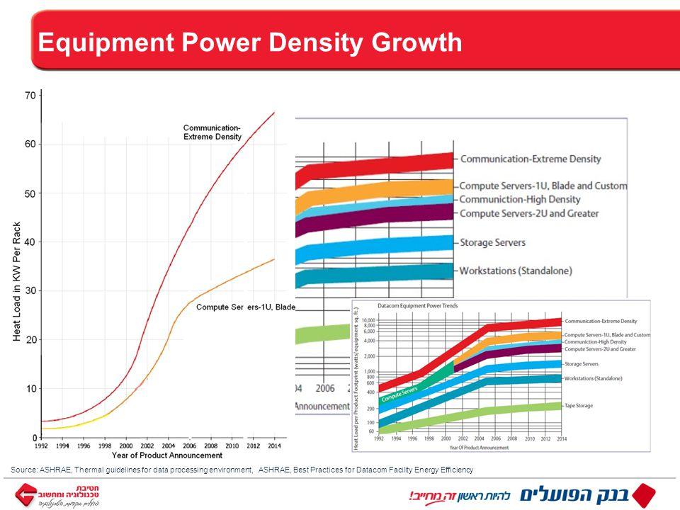 ™ כותרת Equipment Power Density Growth Source: ASHRAE, Thermal guidelines for data processing environment, ASHRAE, Best Practices for Datacom Facility Energy Efficiency