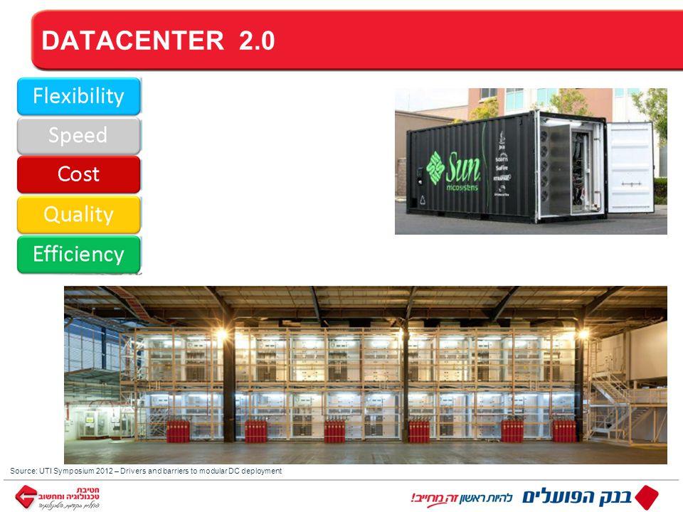 ™ כותרת DATACENTER 2.0 Source: UTI Symposium 2012 – Drivers and barriers to modular DC deployment