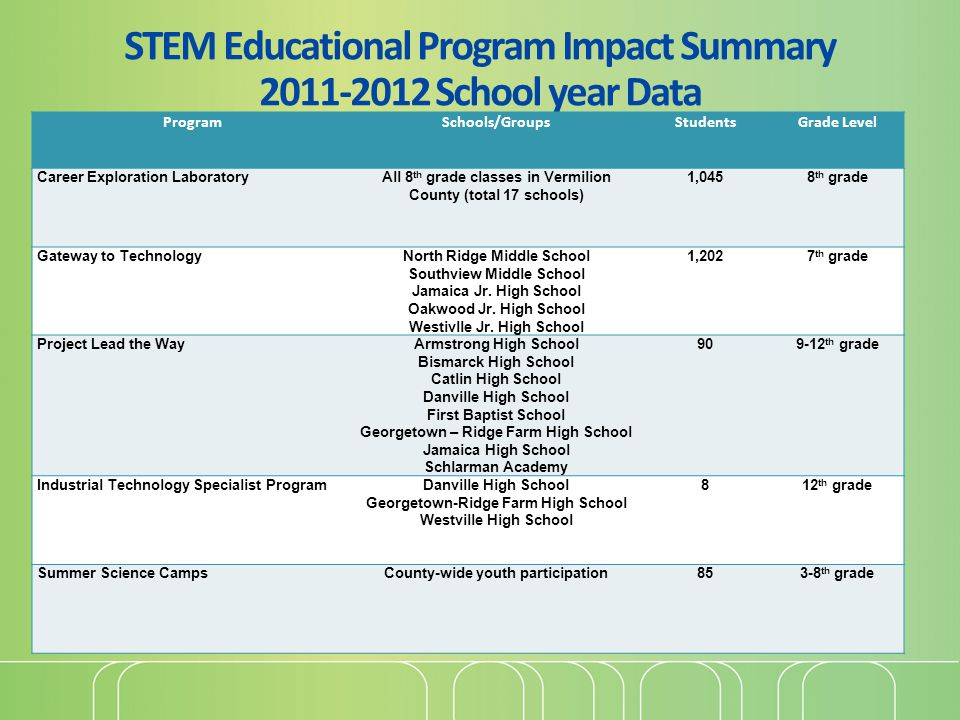 STEM Educational Program Impact Summary 2011-2012 School year Data ProgramSchools/GroupsStudentsGrade Level Career Exploration LaboratoryAll 8 th grade classes in Vermilion County (total 17 schools) 1,0458 th grade Gateway to TechnologyNorth Ridge Middle School Southview Middle School Jamaica Jr.