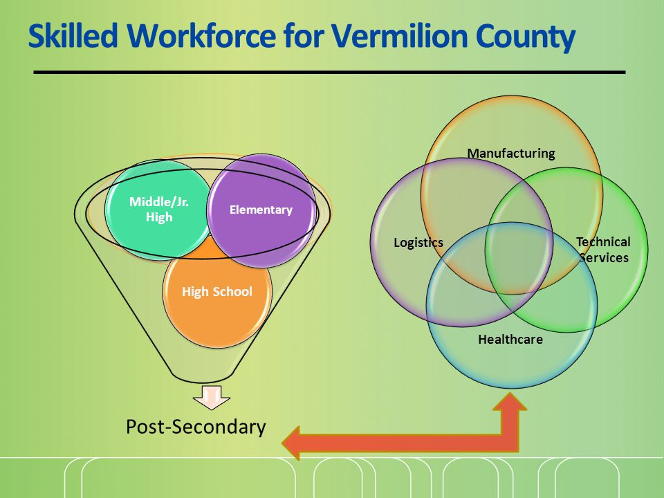 Skilled Workforce for Vermilion County Post-Secondary High School Middle/Jr.