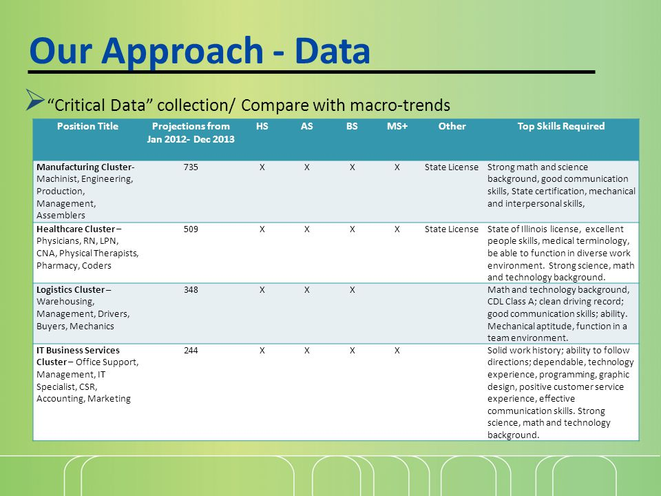Our Approach - Data  Critical Data collection/ Compare with macro-trends Position TitleProjections from Jan 2012- Dec 2013 HSASBSMS+OtherTop Skills Required Manufacturing Cluster- Machinist, Engineering, Production, Management, Assemblers 735XXXXState LicenseStrong math and science background, good communication skills, State certification, mechanical and interpersonal skills, Healthcare Cluster – Physicians, RN, LPN, CNA, Physical Therapists, Pharmacy, Coders 509XXXXState LicenseState of Illinois license, excellent people skills, medical terminology, be able to function in diverse work environment.