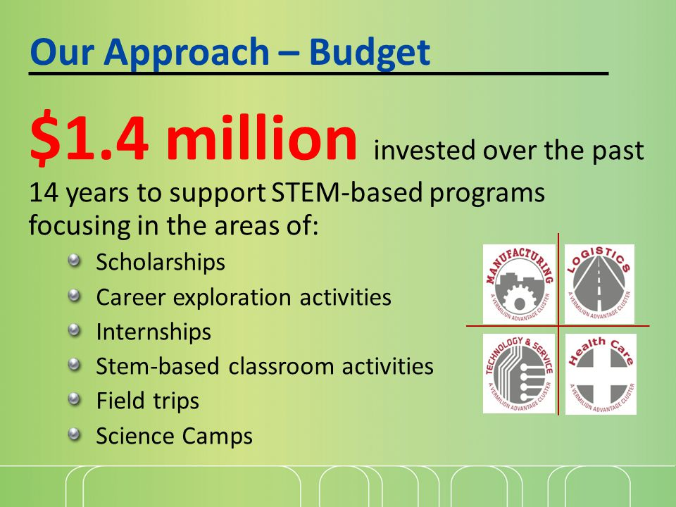 Our Approach – Budget $1.4 million invested over the past 14 years to support STEM-based programs focusing in the areas of: Scholarships Career exploration activities Internships Stem-based classroom activities Field trips Science Camps