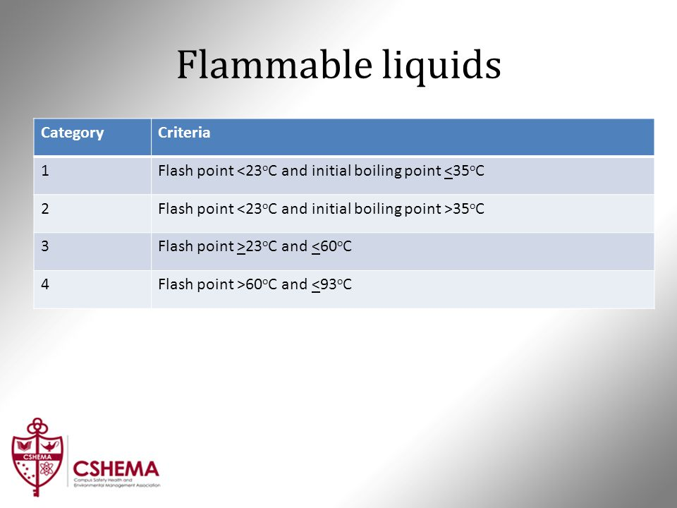 Flammable liquids CategoryCriteria 1Flash point <23 o C and initial boiling point <35 o C 2Flash point 35 o C 3Flash point >23 o C and <60 o C 4Flash