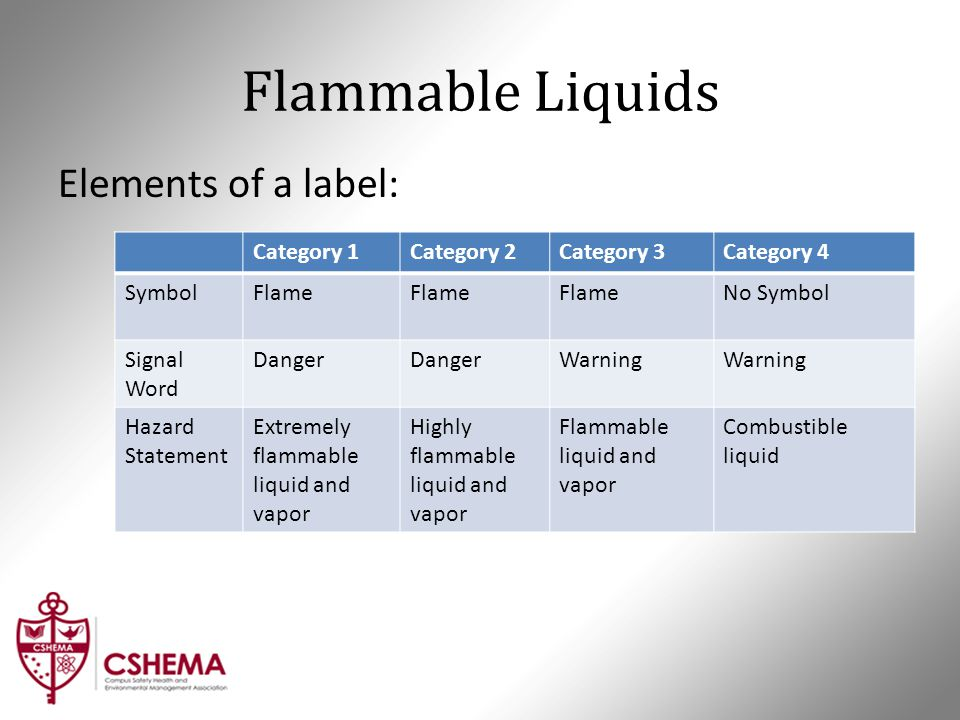 Flammable Liquids Elements of a label: Category 1Category 2Category 3Category 4 SymbolFlame No Symbol Signal Word Danger Warning Hazard Statement Extr