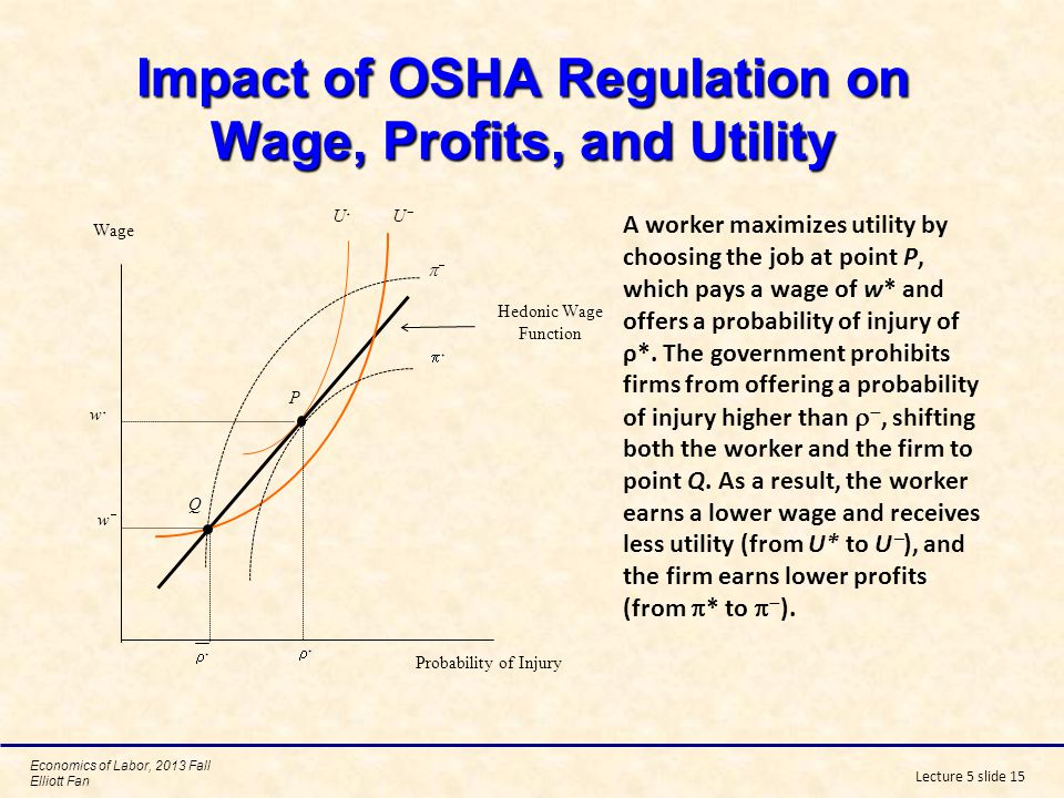 Economics of Labor, 2013 Fall Elliott Fan Lecture 5 slide 16 Impact of OSHA Regulations when Workers Misperceive Risks Workers earn a wage of w* and incorrectly believe that their probability of injury is only ρ 0.