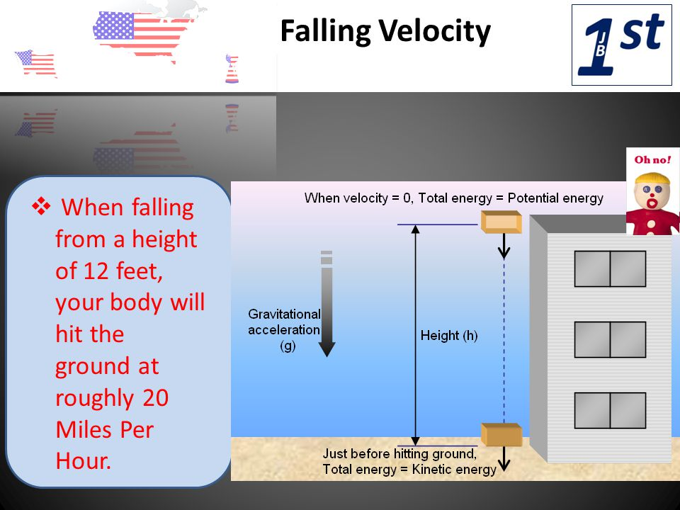 v When falling from a height of 12 feet, your body will hit the ground at roughly 20 Miles Per Hour.