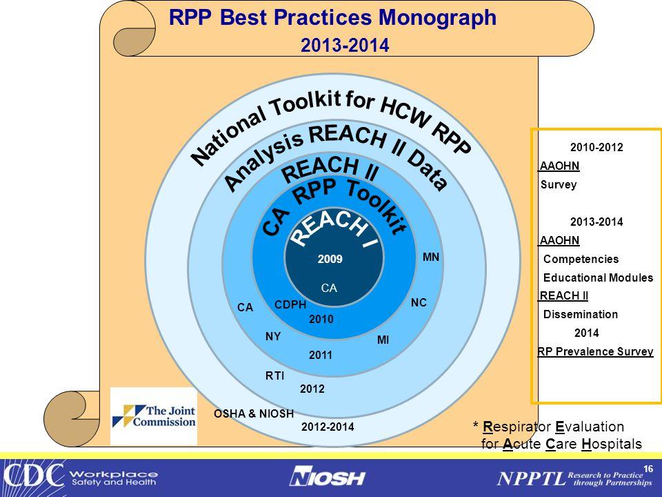 16 RPP Best Practices Monograph 2013-2014 CA CDPH NY CA MI NC MN RTI OSHA & NIOSH * Respirator Evaluation for Acute Care Hospitals 2009 2010 2011 2012-2014 2012 2010-2012 AAOHN Survey 2013-2014 AAOHN Competencies Educational Modules REACH II Dissemination 2014 RP Prevalence Survey