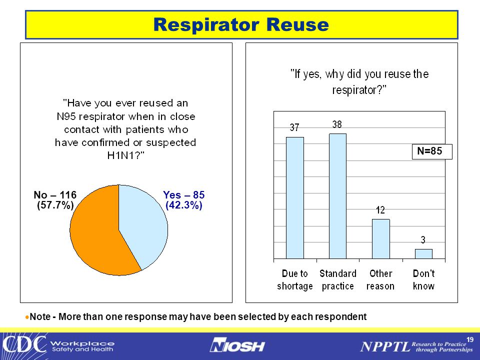 19 Respirator Reuse No – 116 (57.7%) Yes – 85 (42.3%)  Note - More than one response may have been selected by each respondent N=85
