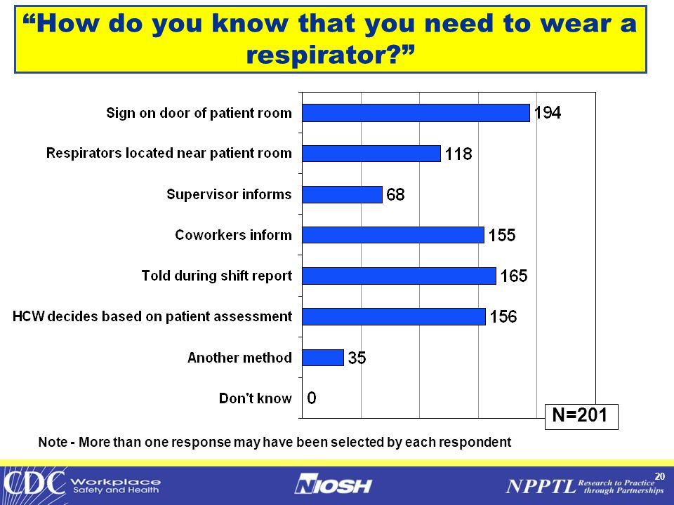 20 How do you know that you need to wear a respirator Note - More than one response may have been selected by each respondent N=201