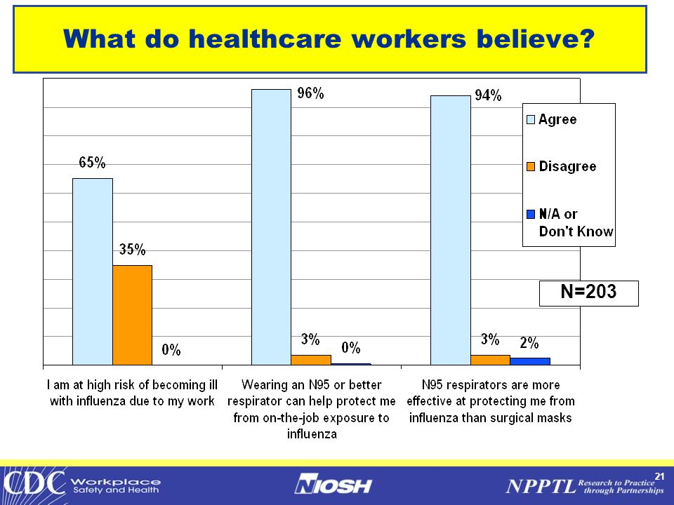 21 What do healthcare workers believe N=203