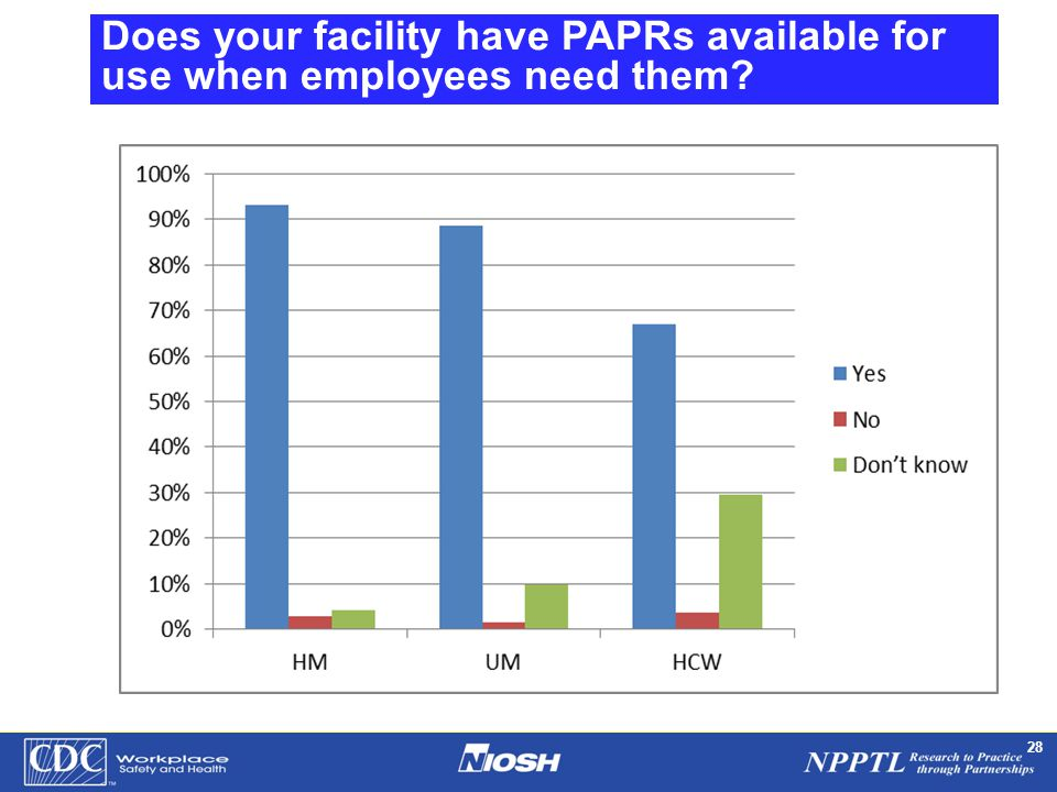NPPTL Year Month Day Initials BRANCH 28 Does your facility have PAPRs available for use when employees need them?