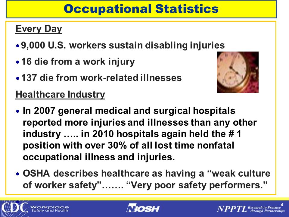 4 Occupational Statistics Every Day  9,000 U.S. workers sustain disabling injuries  16 die from a work injury  137 die from work-related illnesses