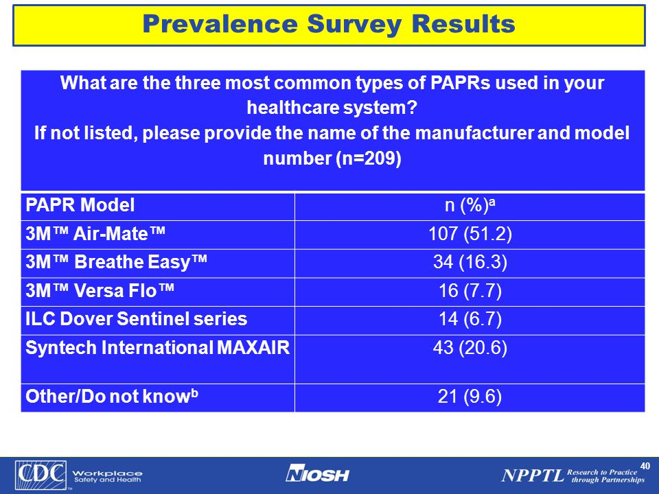NPPTL Year Month Day Initials BRANCH 40 What are the three most common types of PAPRs used in your healthcare system.