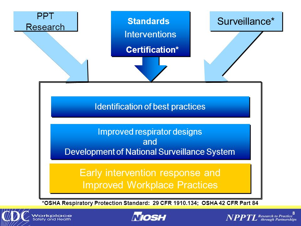 8 Surveillance* Interventions PPT Research Identification of best practices Improved respirator designs and Development of National Surveillance System Improved respirator designs and Development of National Surveillance System Early intervention response and Improved Workplace Practices Early intervention response and Improved Workplace Practices *OSHA Respiratory Protection Standard: 29 CFR 1910.134; OSHA 42 CFR Part 84 Standards Certification*