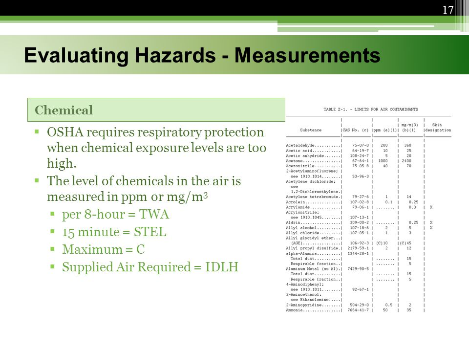 Chemical  OSHA requires respiratory protection when chemical exposure levels are too high.