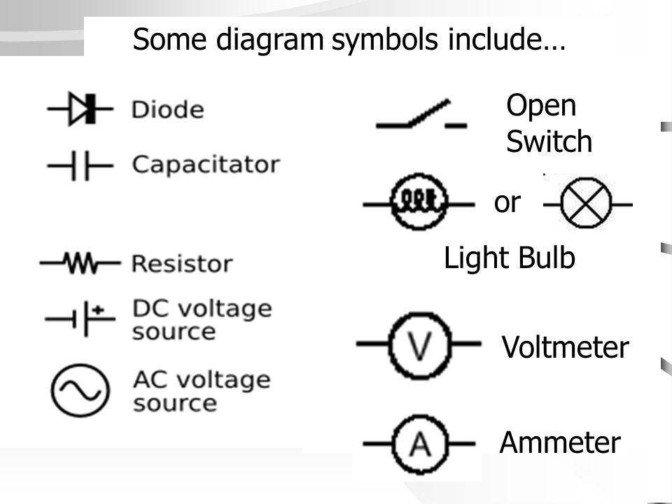 Some diagram symbols include… Open Switch Light Bulb Voltmeter Ammeter or