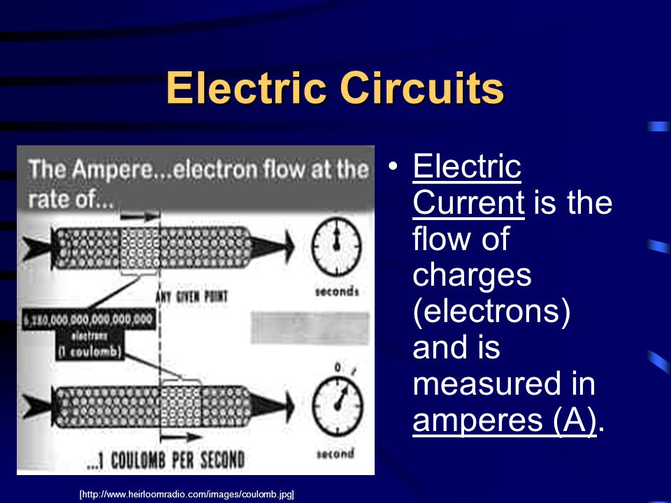 Electric Circuits Electric Current is the flow of charges (electrons) and is measured in amperes (A). [http://www.heirloomradio.com/images/coulomb.jpg