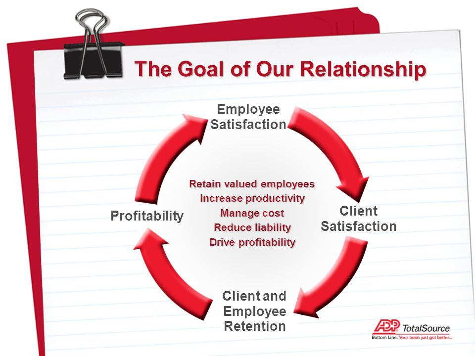 The Goal of Our Relationship Client and Employee Retention Client Satisfaction Profitability Employee Satisfaction Retain valued employees Increase productivity Manage cost Reduce liability Drive profitability