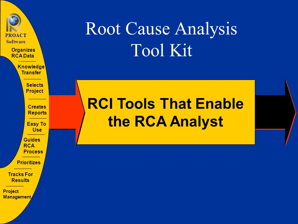 Guides RCA Process Organizes RCA Data Creates Reports Tracks For Results Selects Project Prioritizes Easy To Use Project Management Knowledge Transfer PROACT Software What is the PROACT ® Suite.