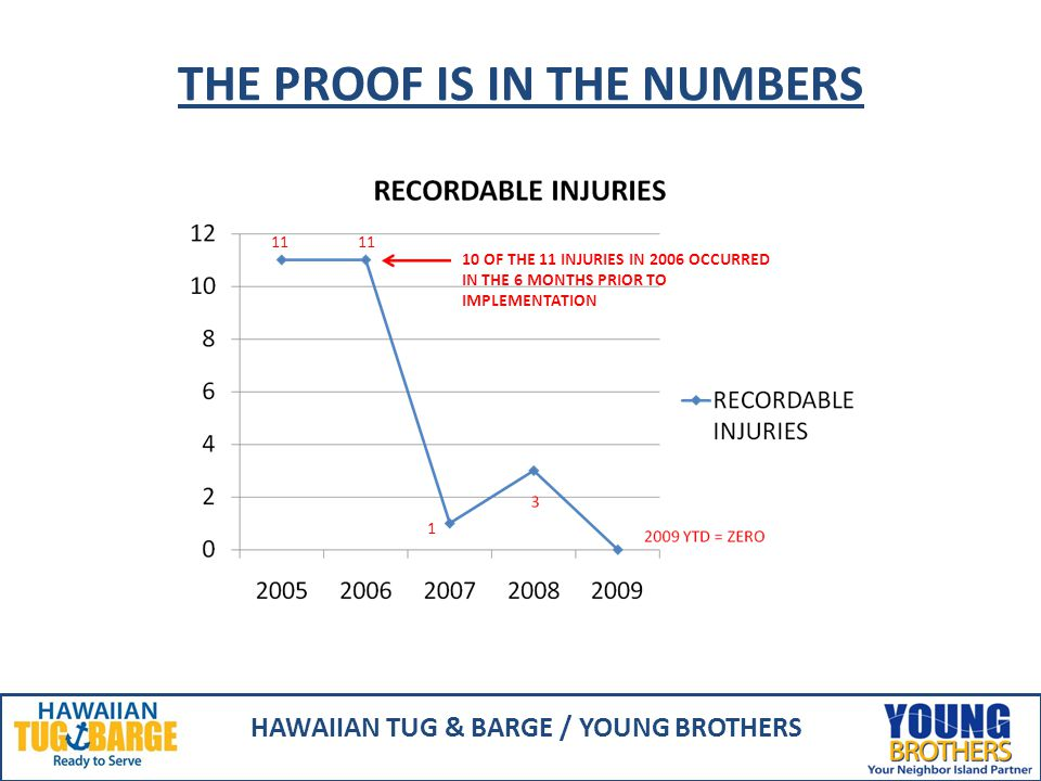 THE PROOF IS IN THE NUMBERS HAWAIIAN TUG & BARGE / YOUNG BROTHERS 10 OF THE 11 INJURIES IN 2006 OCCURRED IN THE 6 MONTHS PRIOR TO IMPLEMENTATION 11 1