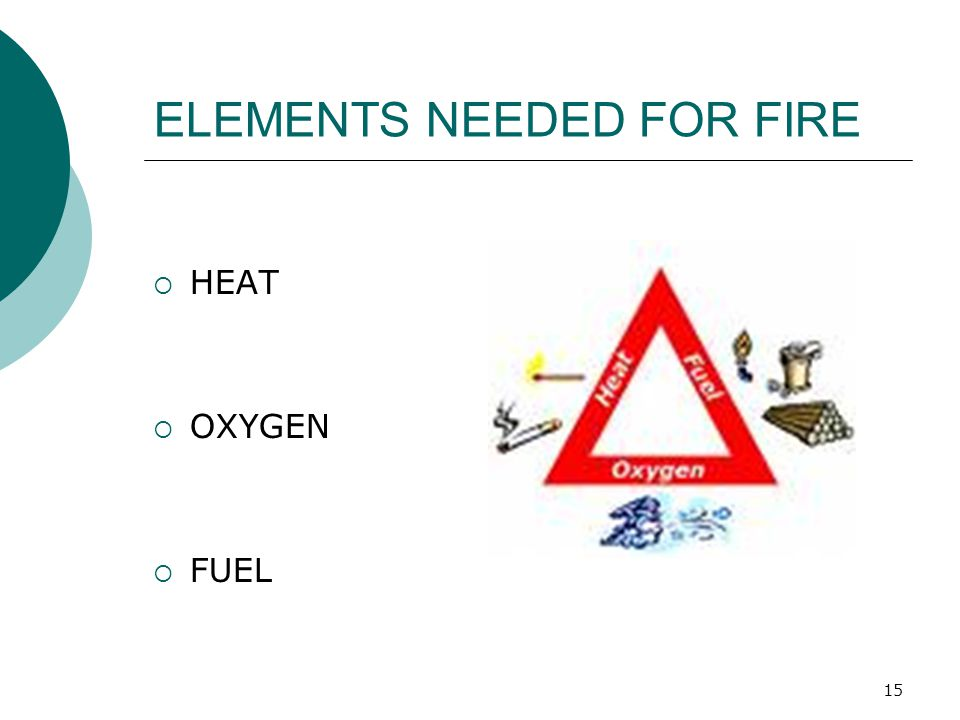 15 ELEMENTS NEEDED FOR FIRE  HEAT  OXYGEN  FUEL