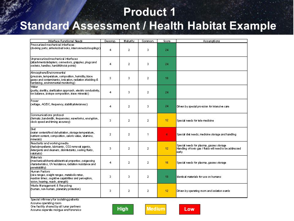 Product 1 Standard Assessment / Health Habitat Example HighMedium Low