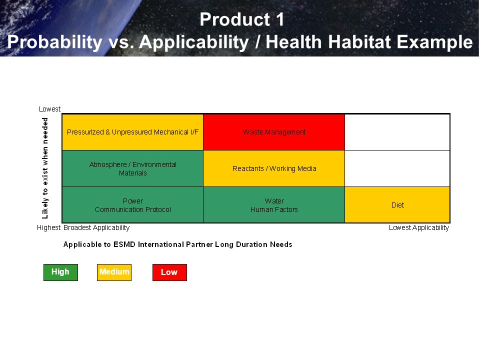Product 1 Probability vs. Applicability / Health Habitat Example HighMedium Low