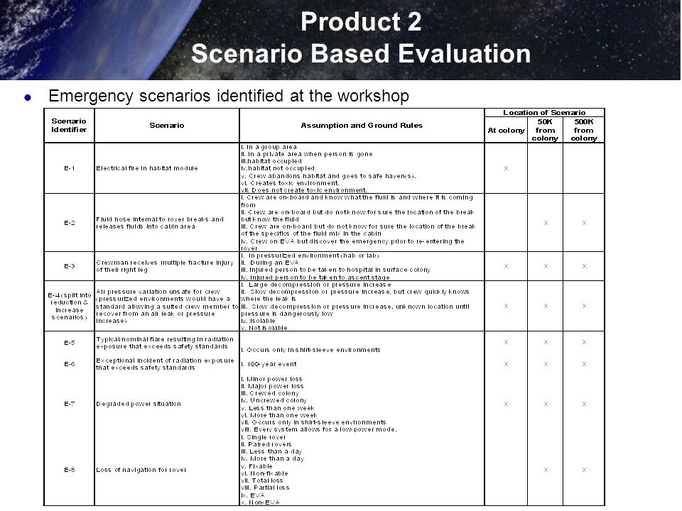Product 2 Scenario Based Evaluation Emergency scenarios identified at the workshop