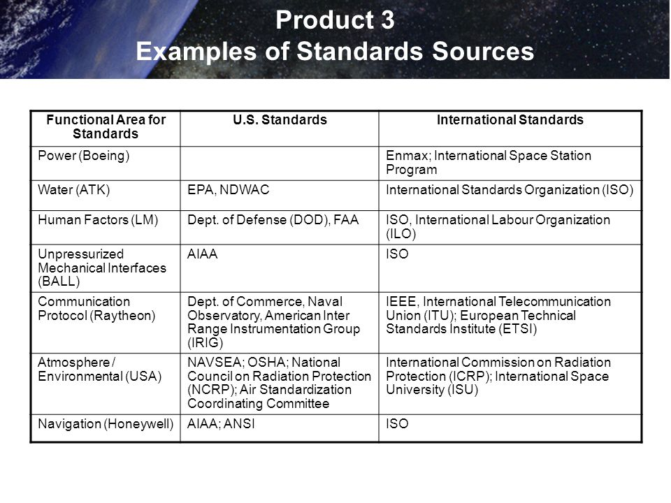 Product 3 Examples of Standards Sources Functional Area for Standards U.S. StandardsInternational Standards Power (Boeing)Enmax; International Space S