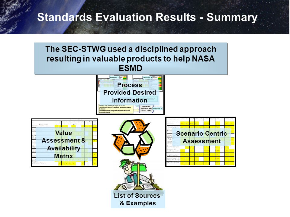 Standards Evaluation Results - Summary Process Provided Desired Information Scenario Centric Assessment Value Assessment & Availability Matrix List of Sources & Examples The SEC-STWG used a disciplined approach resulting in valuable products to help NASA ESMD