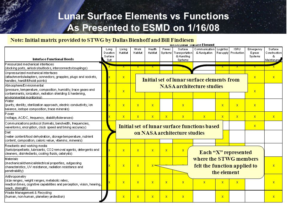 Lunar Surface Elements vs Functions As Presented to ESMD on 1/16/08 Initial set of lunar surface elements from NASA architecture studies Initial set of lunar surface functions based on NASA architecture studies Note: Initial matrix provided to STWG by Dallas Bienhoff and Bill Findiesen Each X represented where the STWG members felt the function applied to the element
