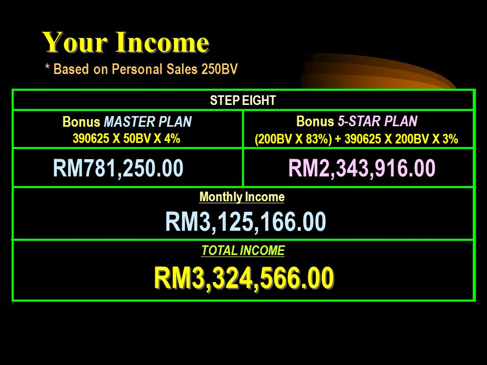 Road to Success U AB C D E 9 steps RM3,000,000 * Based on Personal Sales 250BV