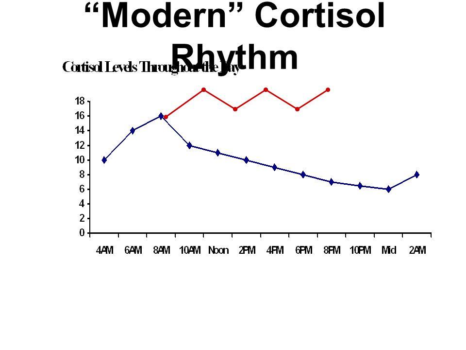 """""""Modern"""" Cortisol Rhythm"""