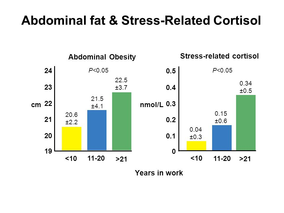 Abdominal fat & Stress-Related Cortisol Years in work Abdominal Obesity Stress-related cortisol <10 11-20 >21 11-20 >21 19 20 22 24 23 21 0 0.1 0.3 0.5 0.4 0.2 20.6 ±2.2 21.5 ±4.1 22.5 ±3.7 P<0.05 0.04 ±0.3 0.15 ±0.6 0.34 ±0.5 P<0.05 Rosmond, et al.