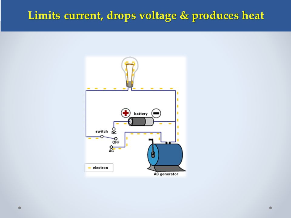 Limits current, drops voltage & produces heat Limits current, drops voltage & produces heat