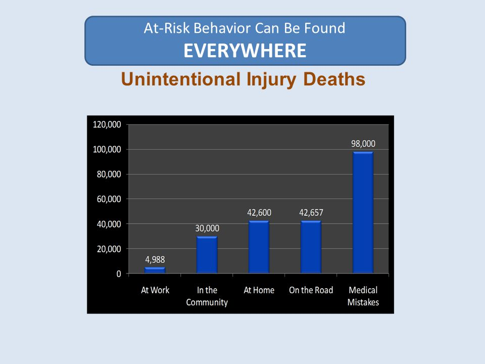 Unintentional Injury Deaths At-Risk Behavior Can Be Found EVERYWHERE