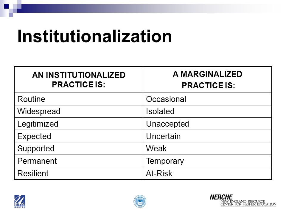 Institutionalization AN INSTITUTIONALIZED PRACTICE IS: A MARGINALIZED PRACTICE IS: RoutineOccasional WidespreadIsolated LegitimizedUnaccepted ExpectedUncertain SupportedWeak PermanentTemporary ResilientAt-Risk