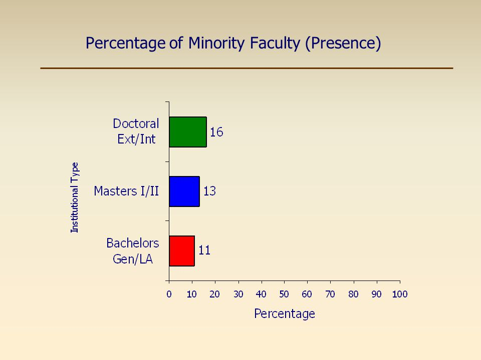 Percentage of Tenured Minority Faculty (Commitment)
