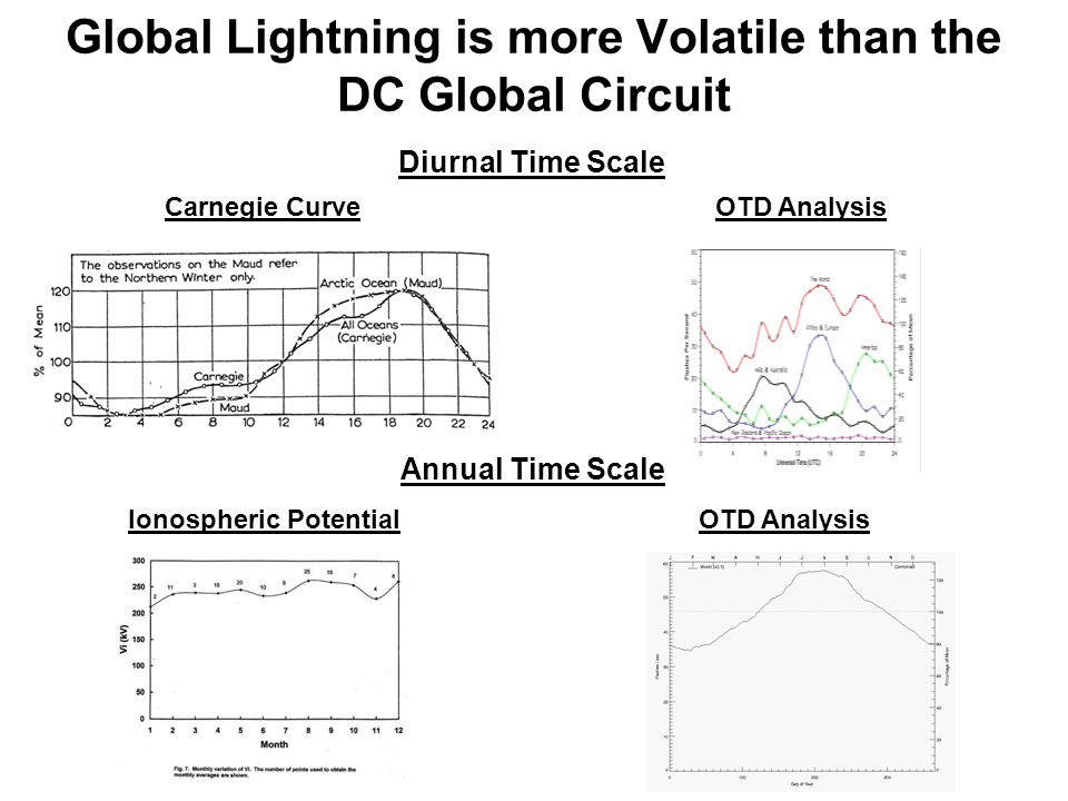 Global Lightning is more Volatile than the DC Global Circuit Carnegie CurveOTD Analysis Diurnal Time Scale Ionospheric Potential Annual Time Scale
