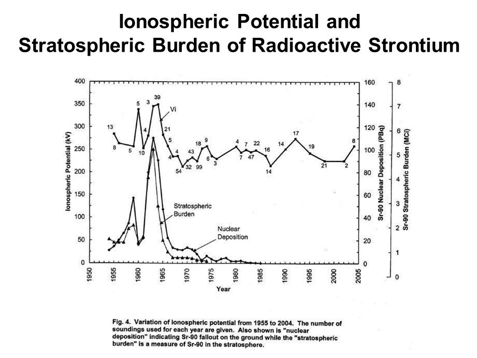 Ionospheric Potential and Stratospheric Burden of Radioactive Strontium