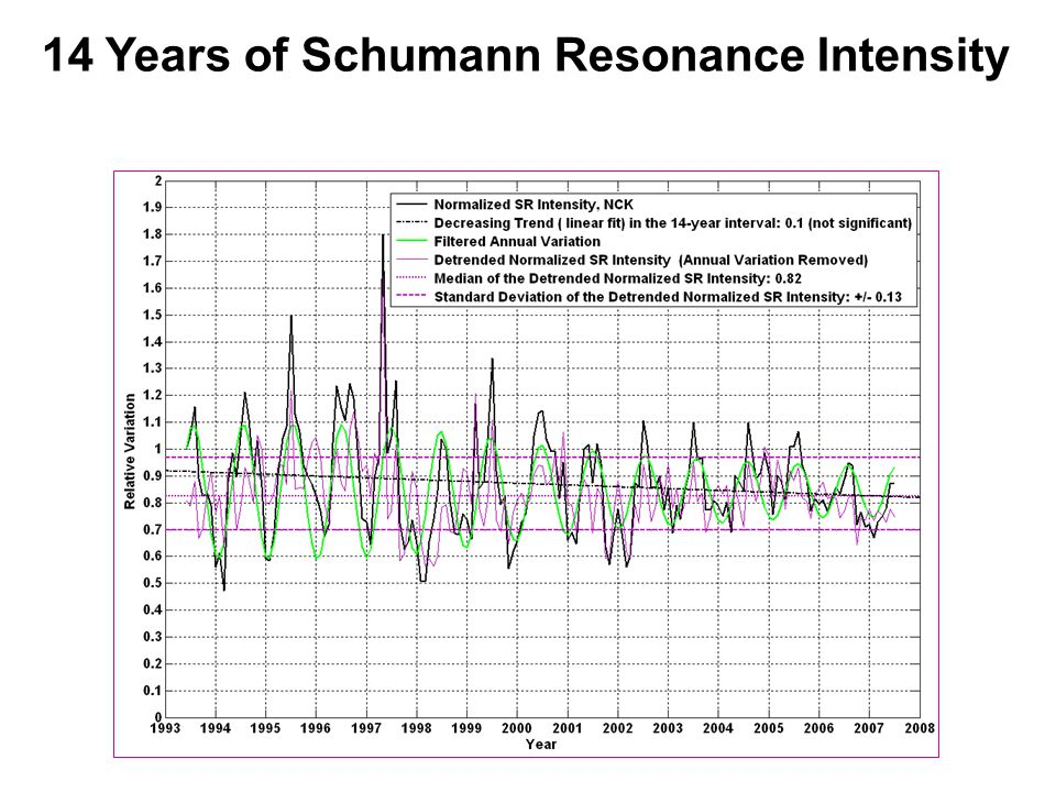 14 Years of Schumann Resonance Intensity