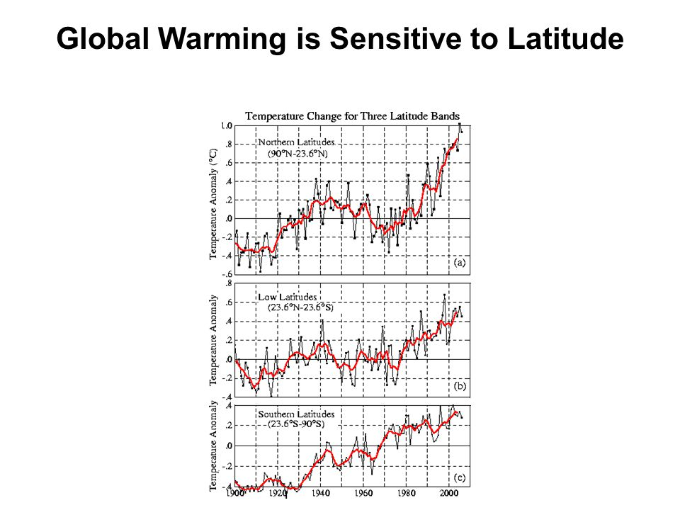 Global Warming is Sensitive to Latitude