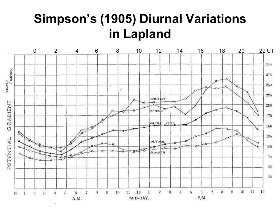 Simpson's (1905) Diurnal Variations in Lapland 0 2 4 6 8 10 12 14 16 18 20 22 UT