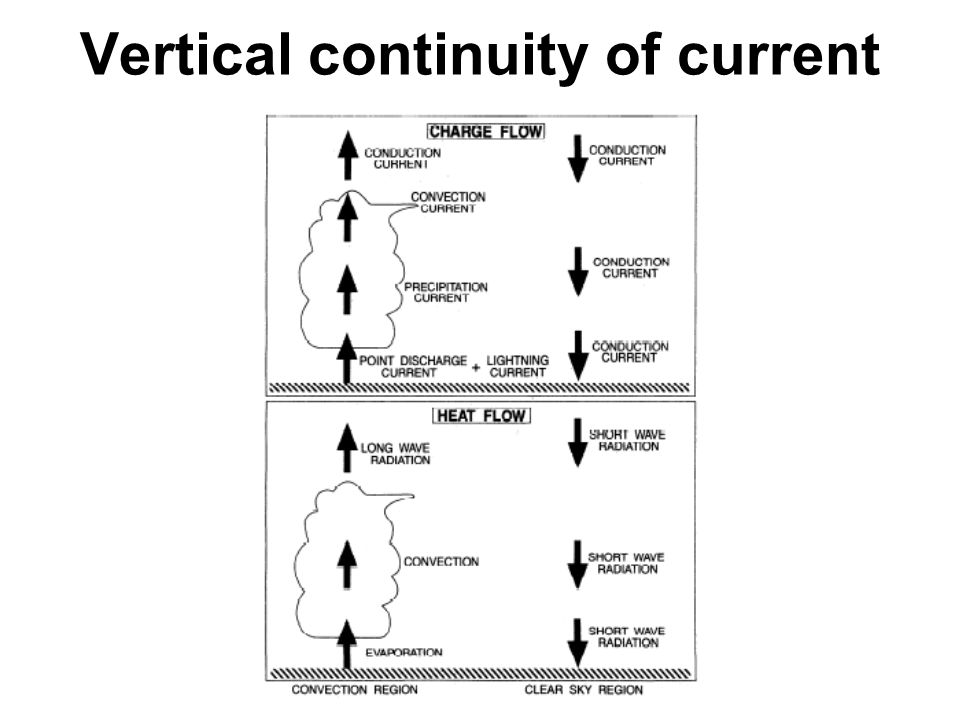 Vertical continuity of current