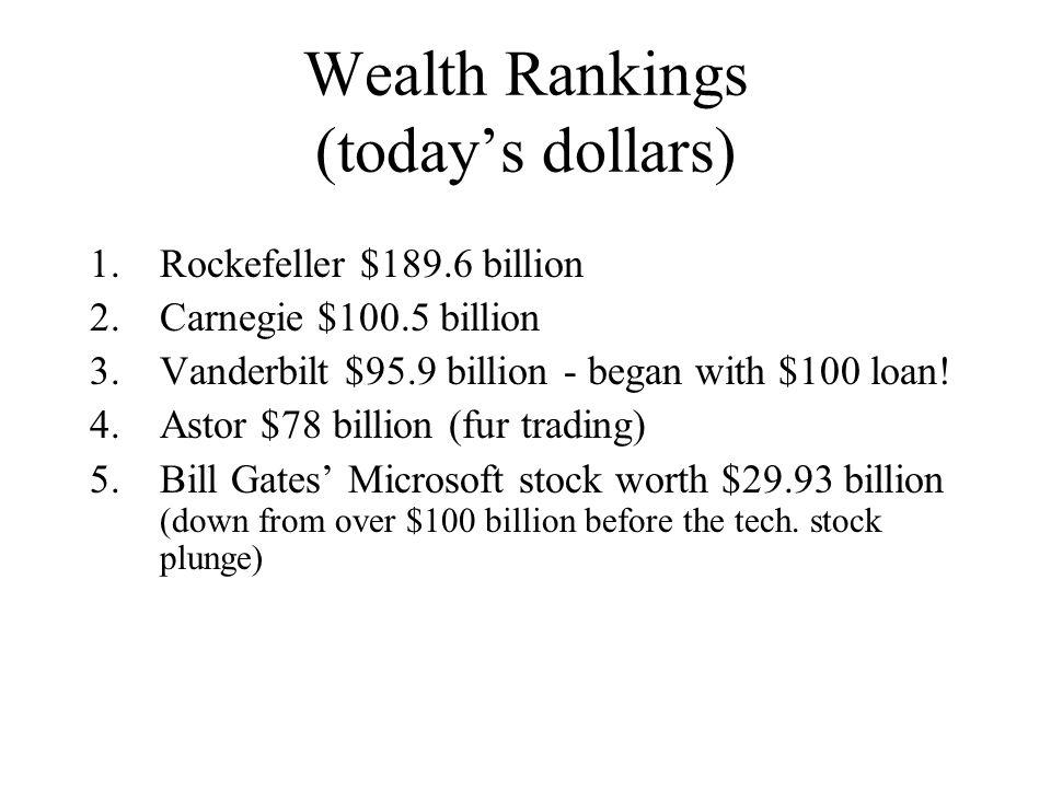 Wealth Rankings (today's dollars) 1.Rockefeller $189.6 billion 2.Carnegie $100.5 billion 3.Vanderbilt $95.9 billion - began with $100 loan.