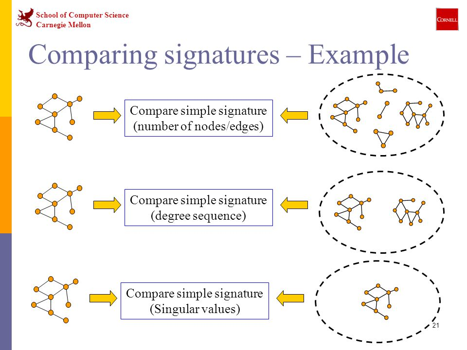 School of Computer Science Carnegie Mellon 21 Comparing signatures – Example Compare simple signature (number of nodes/edges) Compare simple signature (degree sequence) Compare simple signature (Singular values)