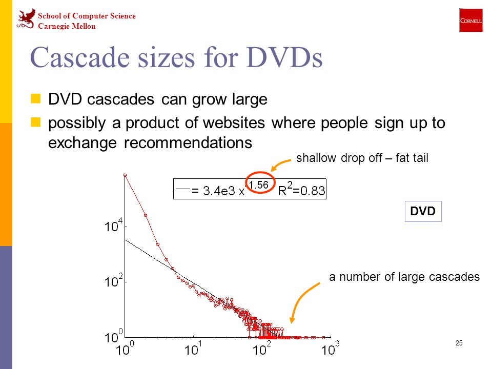 School of Computer Science Carnegie Mellon 25 Cascade sizes for DVDs DVD cascades can grow large possibly a product of websites where people sign up to exchange recommendations shallow drop off – fat tail a number of large cascades DVD