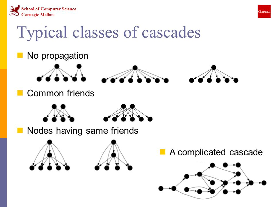 School of Computer Science Carnegie Mellon 29 No propagation Common friends Nodes having same friends Typical classes of cascades A complicated cascade