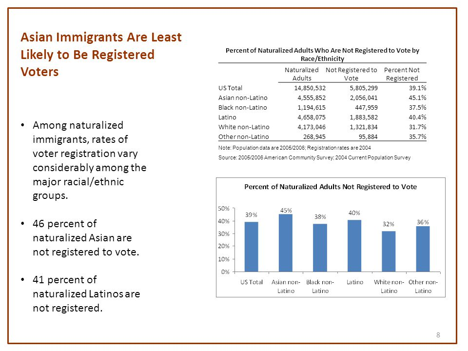 Percent of Naturalized Adults Who Are Not Registered to Vote by Race/Ethnicity Naturalized Adults Not Registered to Vote Percent Not Registered US Total14,850,5325,805,29939.1% Asian non-Latino4,555,8522,056,04145.1% Black non-Latino1,194,615447,95937.5% Latino4,658,0751,883,58240.4% White non-Latino4,173,0461,321,83431.7% Other non-Latino268,94595,88435.7% Note: Population data are 2005/2006; Registration rates are 2004 Source: 2005/2006 American Community Survey; 2004 Current Population Survey Asian Immigrants Are Least Likely to Be Registered Voters Among naturalized immigrants, rates of voter registration vary considerably among the major racial/ethnic groups.